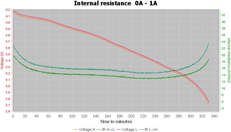 Discharge-Hohm%2018650%20Life4%203015mAh%20%28Black-white%29-pulse-1.0%2010%2010-IR