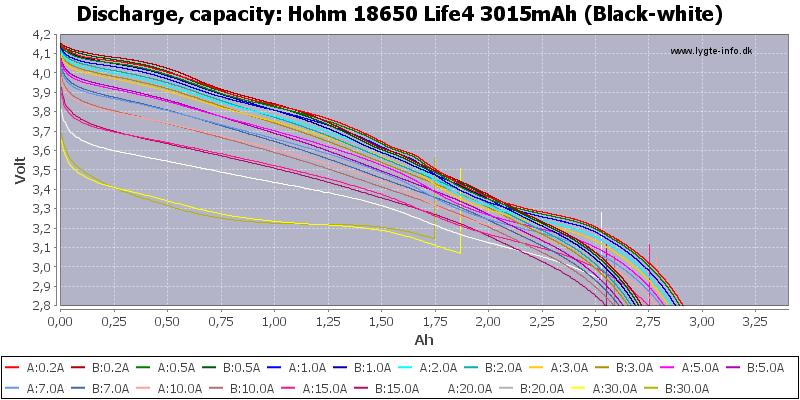 Hohm%2018650%20Life4%203015mAh%20(Black-white)-Capacity