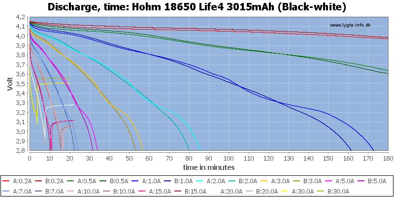Hohm%2018650%20Life4%203015mAh%20(Black-white)-CapacityTime