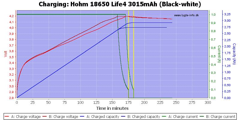Hohm%2018650%20Life4%203015mAh%20(Black-white)-Charge