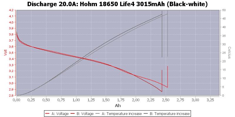 Hohm%2018650%20Life4%203015mAh%20(Black-white)-Temp-20.0