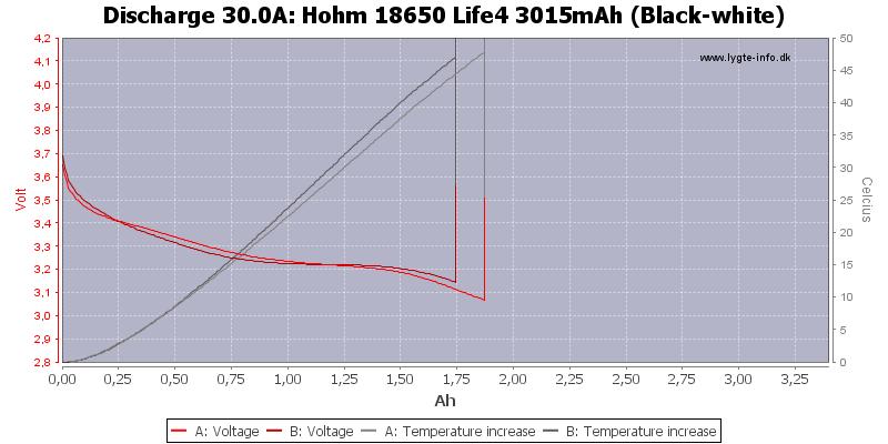 Hohm%2018650%20Life4%203015mAh%20(Black-white)-Temp-30.0