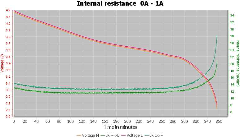 Discharge-Hohm%2021700%20Run%203023mAh%20%28Black-white%29-pulse-1.0%2010%2010-IR