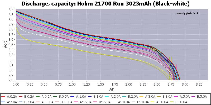 Hohm%2021700%20Run%203023mAh%20(Black-white)-Capacity