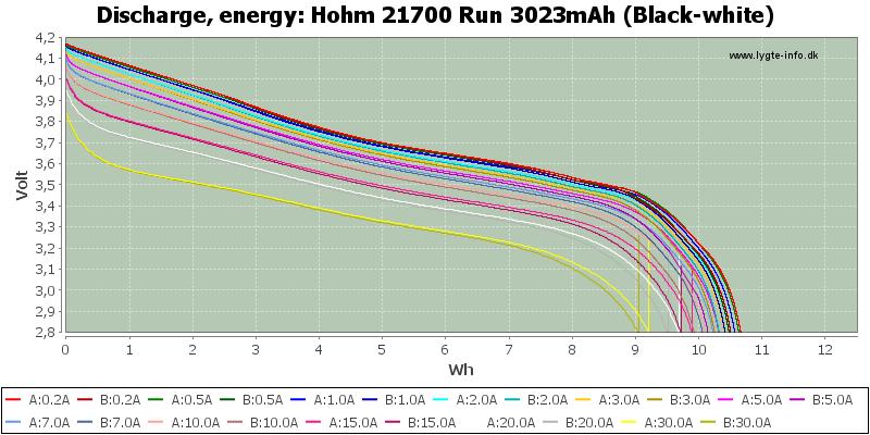 Hohm%2021700%20Run%203023mAh%20(Black-white)-Energy