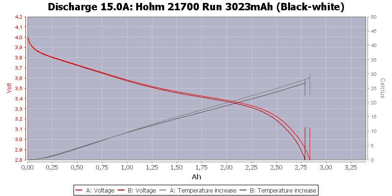 Hohm%2021700%20Run%203023mAh%20(Black-white)-Temp-15.0