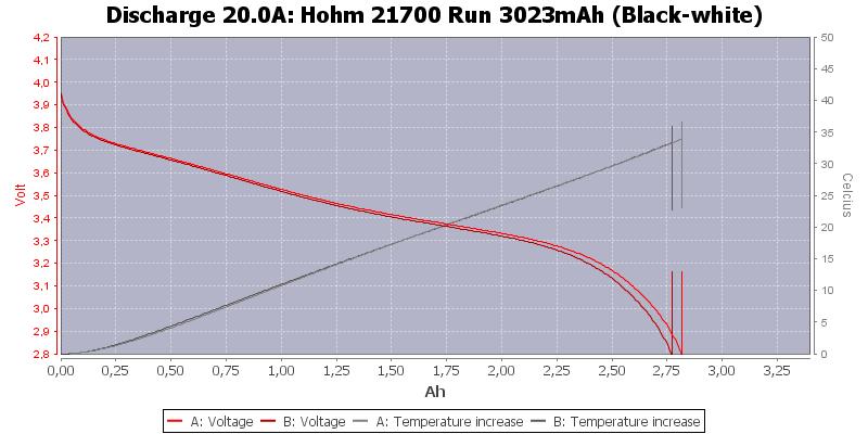 Hohm%2021700%20Run%203023mAh%20(Black-white)-Temp-20.0