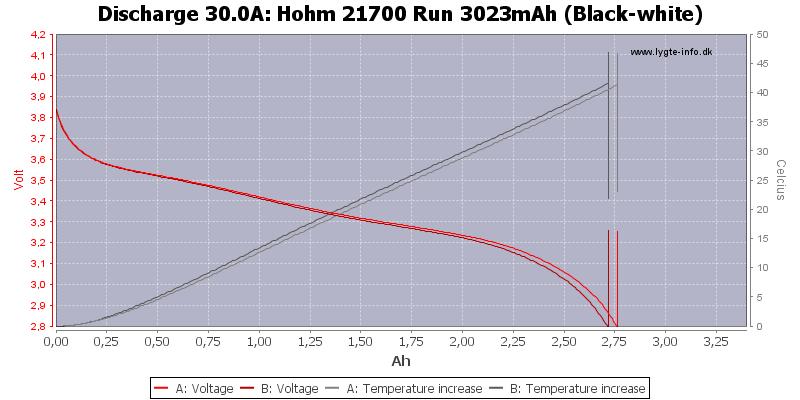 Hohm%2021700%20Run%203023mAh%20(Black-white)-Temp-30.0