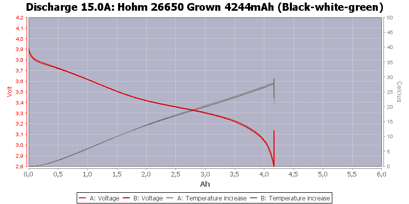 Hohm%2026650%20Grown%204244mAh%20(Black-white-green)-Temp-15.0
