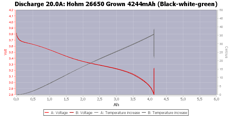 Hohm%2026650%20Grown%204244mAh%20(Black-white-green)-Temp-20.0