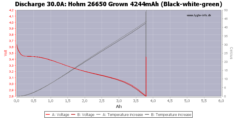 Hohm%2026650%20Grown%204244mAh%20(Black-white-green)-Temp-30.0