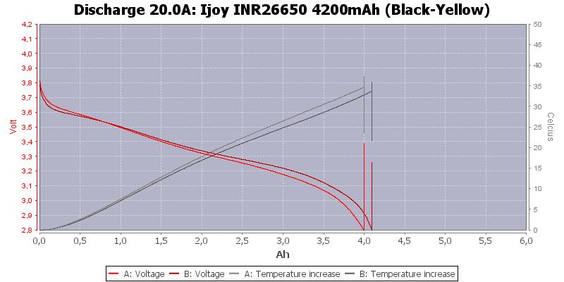 Ijoy%20INR26650%204200mAh%20(Black-Yellow)-Temp-20.0