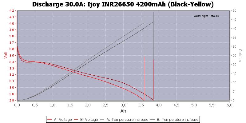 Ijoy%20INR26650%204200mAh%20(Black-Yellow)-Temp-30.0