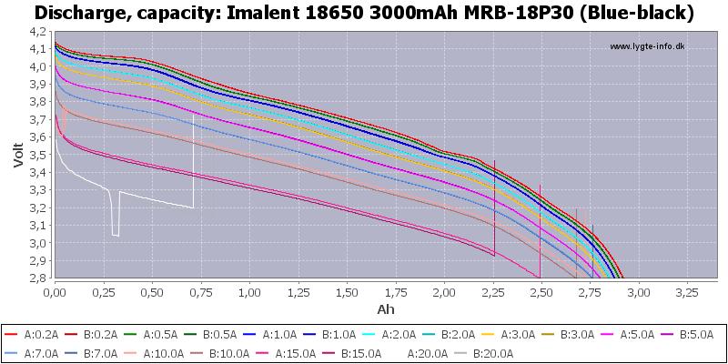 Imalent%2018650%203000mAh%20MRB-18P30%20(Blue-black)-Capacity
