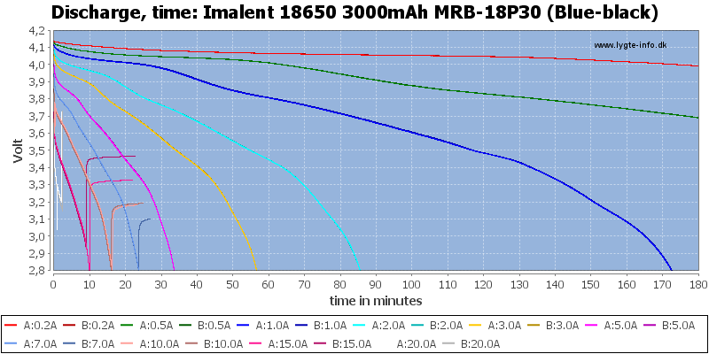 Imalent%2018650%203000mAh%20MRB-18P30%20(Blue-black)-CapacityTime