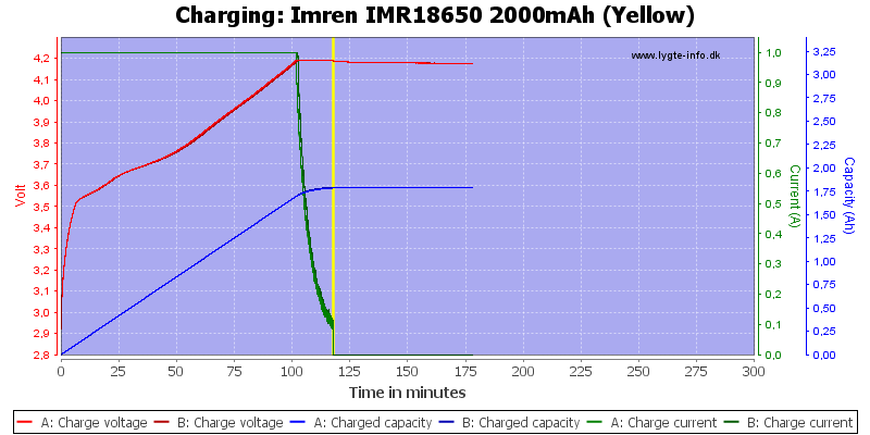 Imren%20IMR18650%202000mAh%20(Yellow)-Charge