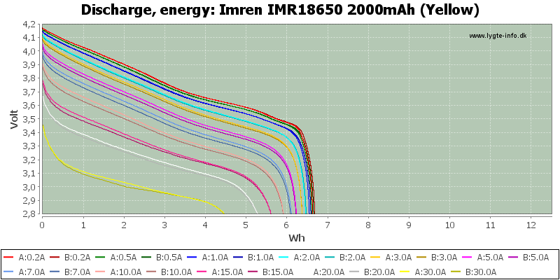 Imren%20IMR18650%202000mAh%20(Yellow)-Energy