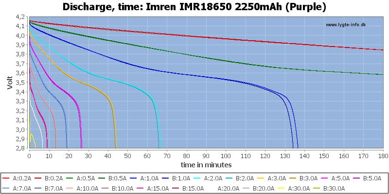 Imren%20IMR18650%202250mAh%20(Purple)-CapacityTime