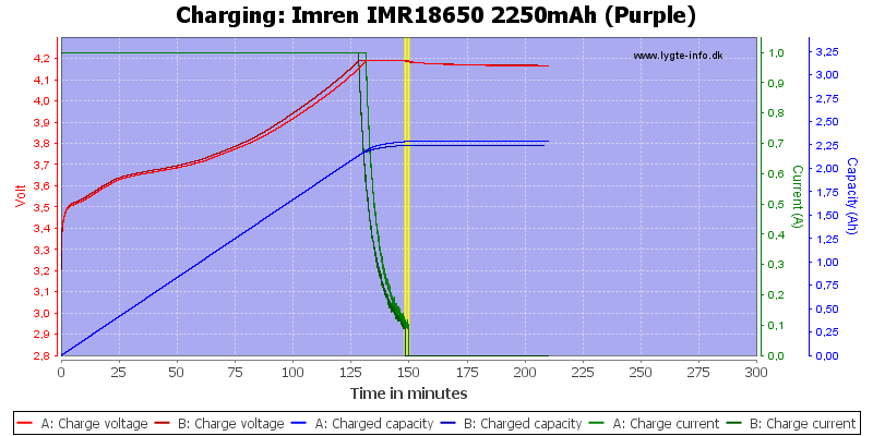 Imren%20IMR18650%202250mAh%20(Purple)-Charge