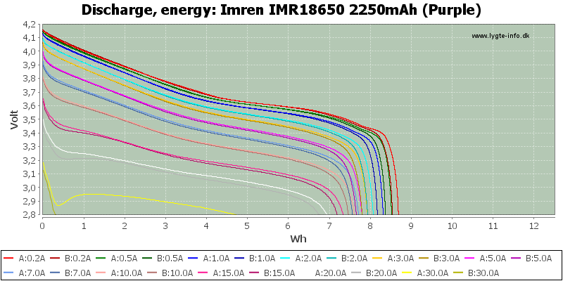 Imren%20IMR18650%202250mAh%20(Purple)-Energy