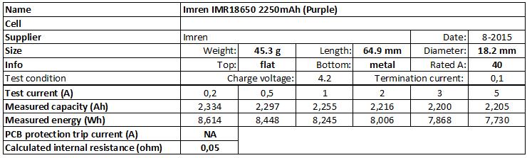Imren%20IMR18650%202250mAh%20(Purple)-info