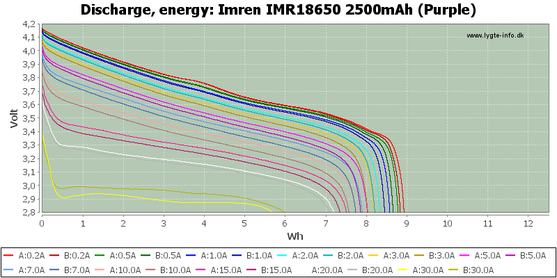 Imren%20IMR18650%202500mAh%20(Purple)-Energy