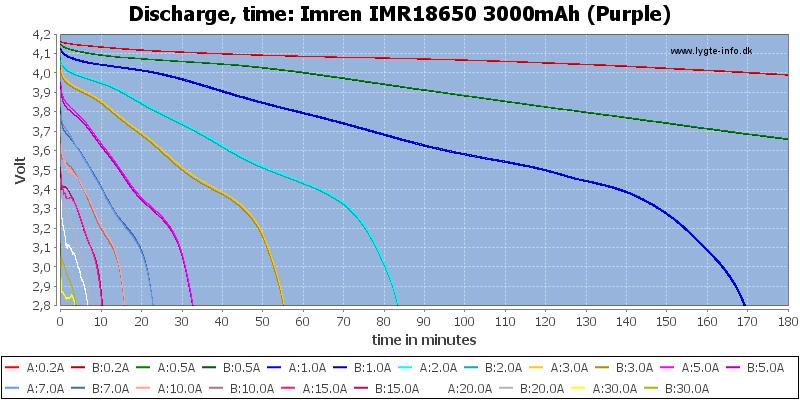 Imren%20IMR18650%203000mAh%20(Purple)-CapacityTime