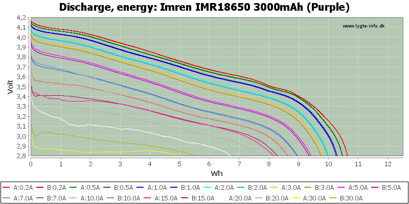 Imren%20IMR18650%203000mAh%20(Purple)-Energy