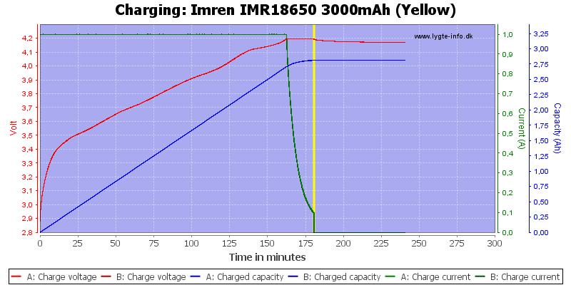 Imren%20IMR18650%203000mAh%20(Yellow)-Charge