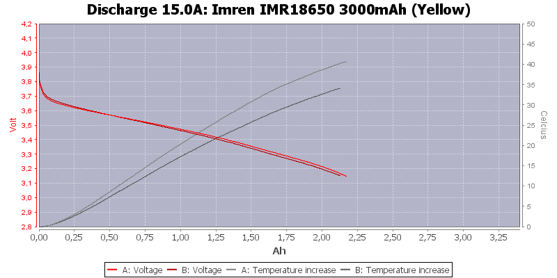 Imren%20IMR18650%203000mAh%20(Yellow)-Temp-15.0