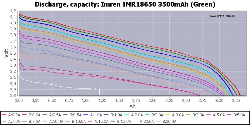 Imren%20IMR18650%203500mAh%20(Green)-Capacity
