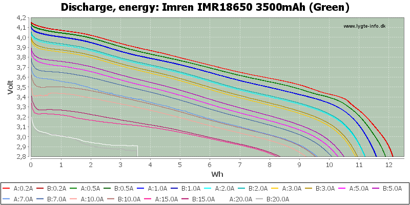 Imren%20IMR18650%203500mAh%20(Green)-Energy
