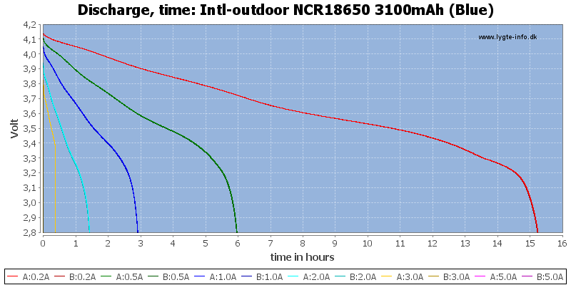 Intl-outdoor%20NCR18650%203100mAh%20(Blue)-CapacityTimeHours