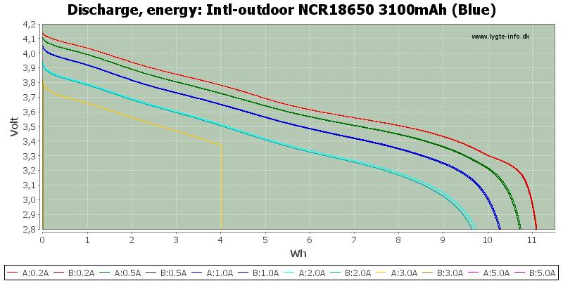 Intl-outdoor%20NCR18650%203100mAh%20(Blue)-Energy