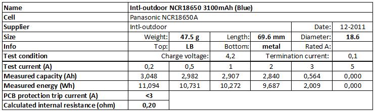 Intl-outdoor%20NCR18650%203100mAh%20(Blue)-info