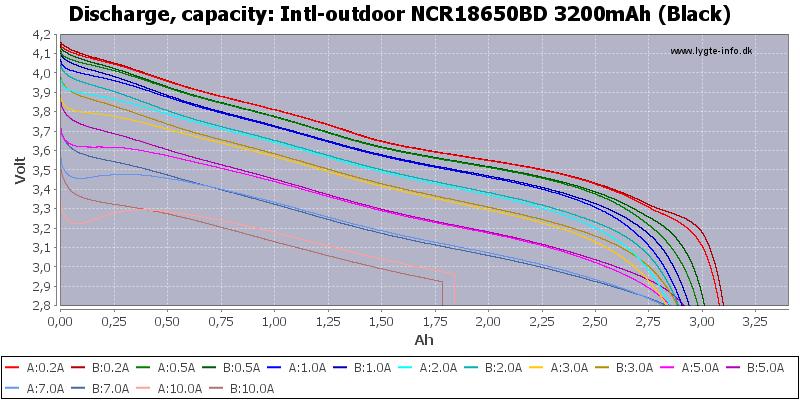 Intl-outdoor%20NCR18650BD%203200mAh%20(Black)-Capacity