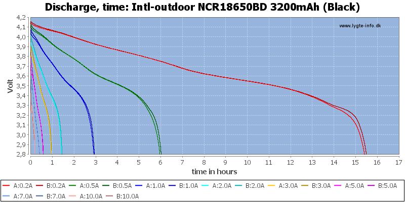 Intl-outdoor%20NCR18650BD%203200mAh%20(Black)-CapacityTimeHours