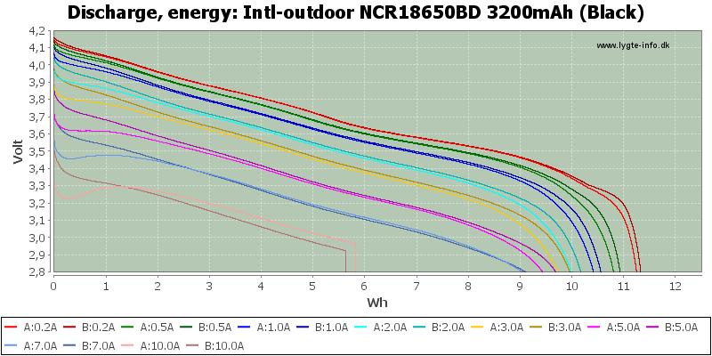 Intl-outdoor%20NCR18650BD%203200mAh%20(Black)-Energy