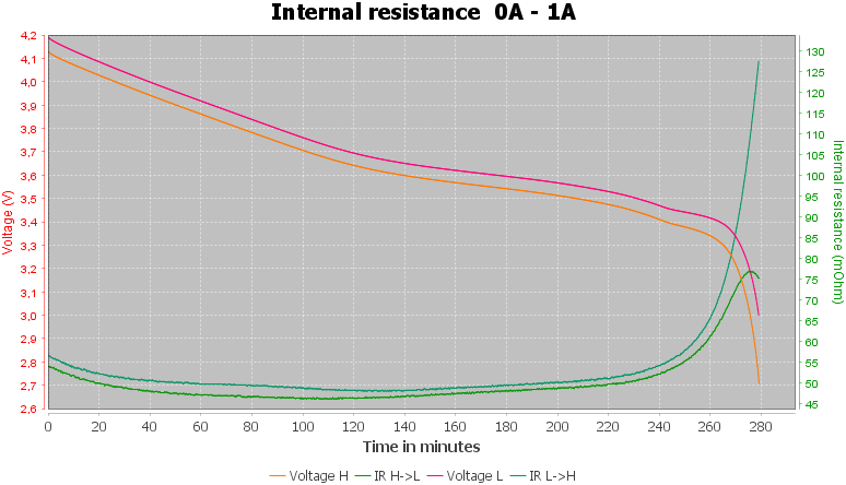 Discharge-JSC%20Energiya%20ICR18650%202200mAh%20LITS-2.2%20%28Blue%29-pulse-1.0%2010%2010-IR