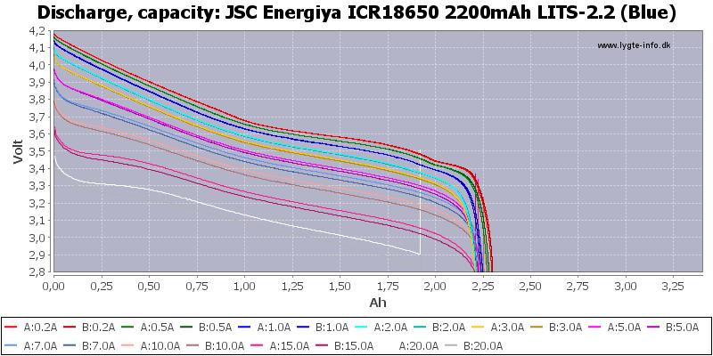 JSC%20Energiya%20ICR18650%202200mAh%20LITS-2.2%20(Blue)-Capacity