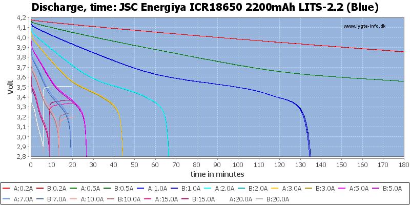 JSC%20Energiya%20ICR18650%202200mAh%20LITS-2.2%20(Blue)-CapacityTime