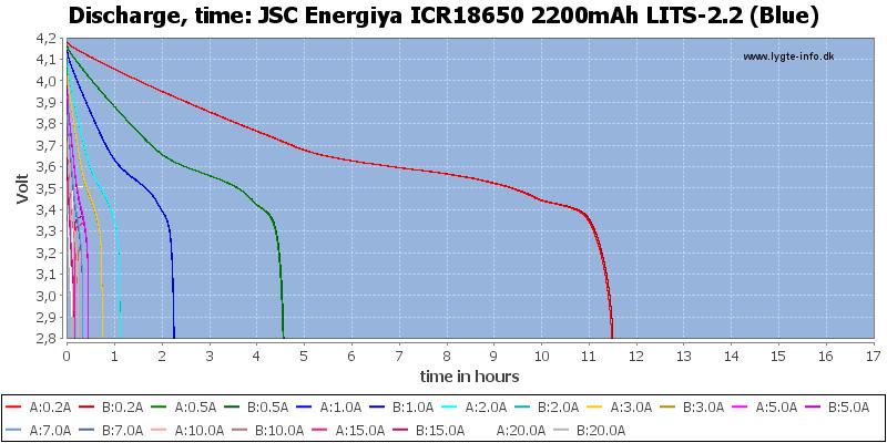 JSC%20Energiya%20ICR18650%202200mAh%20LITS-2.2%20(Blue)-CapacityTimeHours