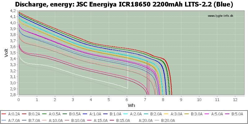 JSC%20Energiya%20ICR18650%202200mAh%20LITS-2.2%20(Blue)-Energy