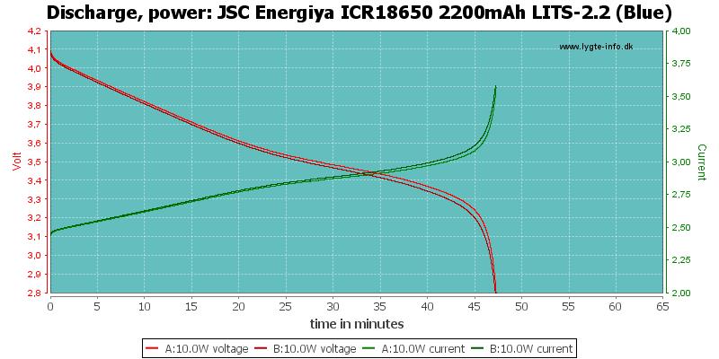 JSC%20Energiya%20ICR18650%202200mAh%20LITS-2.2%20(Blue)-PowerLoadTime
