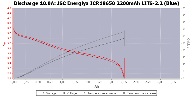 JSC%20Energiya%20ICR18650%202200mAh%20LITS-2.2%20(Blue)-Temp-10.0