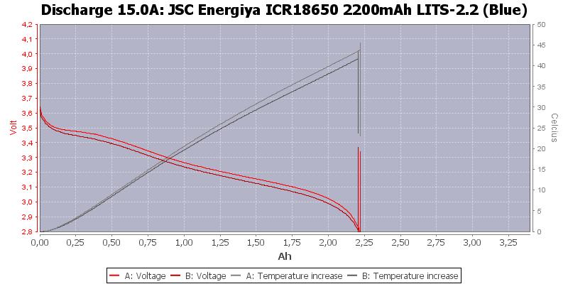 JSC%20Energiya%20ICR18650%202200mAh%20LITS-2.2%20(Blue)-Temp-15.0