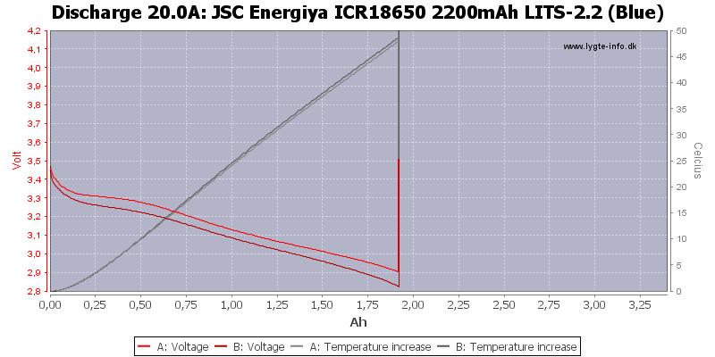 JSC%20Energiya%20ICR18650%202200mAh%20LITS-2.2%20(Blue)-Temp-20.0