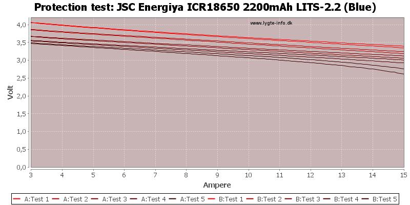 JSC%20Energiya%20ICR18650%202200mAh%20LITS-2.2%20(Blue)-TripCurrent