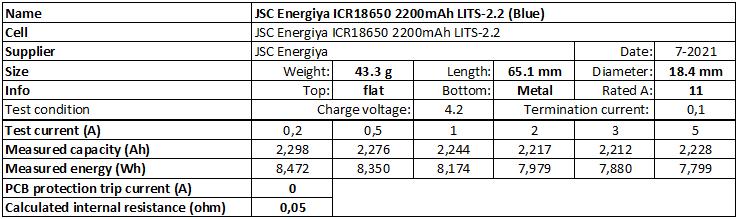 JSC%20Energiya%20ICR18650%202200mAh%20LITS-2.2%20(Blue)-info