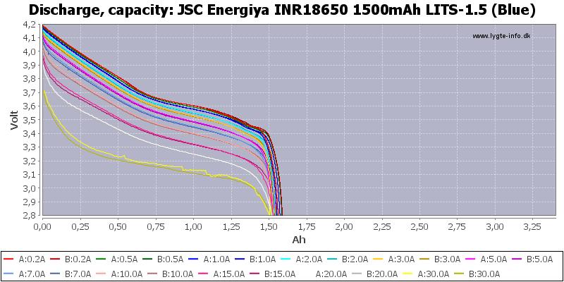 JSC%20Energiya%20INR18650%201500mAh%20LITS-1.5%20(Blue)-Capacity